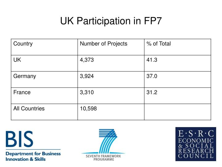 UK Participation in FP7