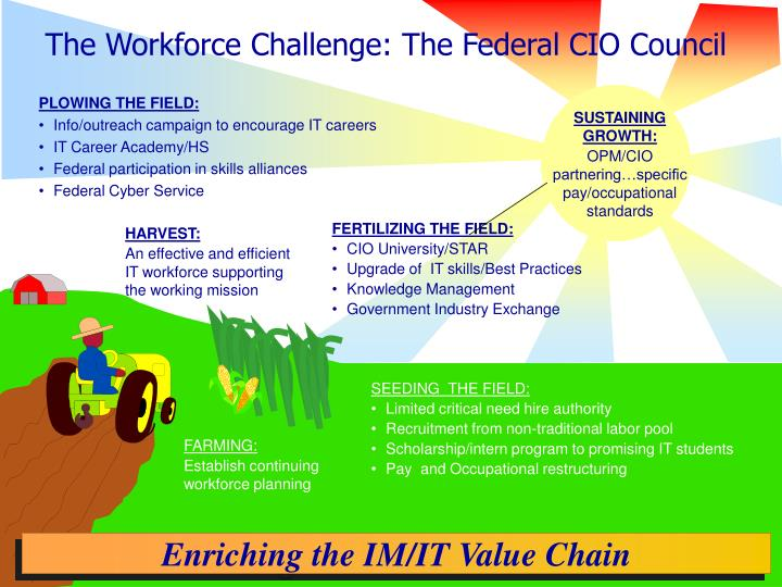 The Workforce Challenge: The Federal CIO Council