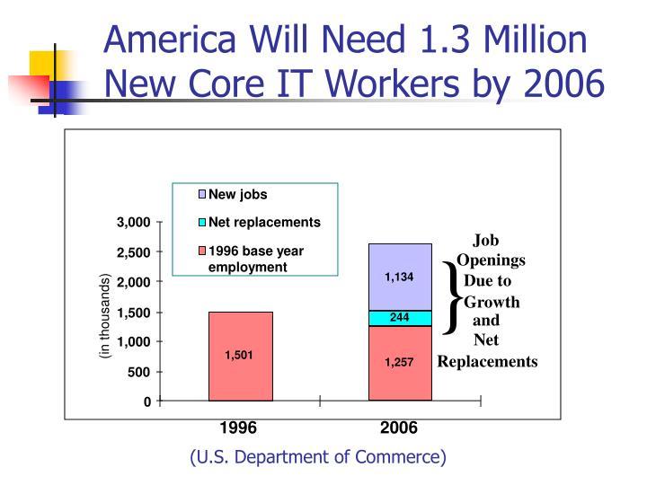 America Will Need 1.3 Million