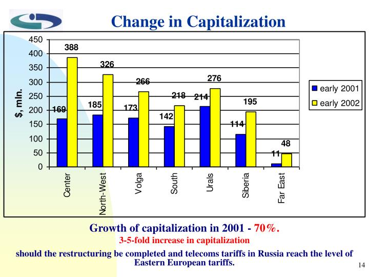 Change in Capitalization