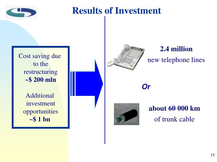 Results of Investment