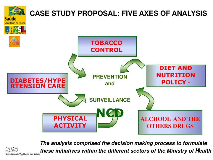 CASE STUDY PROPOSAL: FIVE AXES OF ANALYSIS