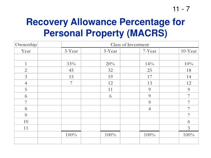 Recovery Allowance Percentage for Personal Property (MACRS)