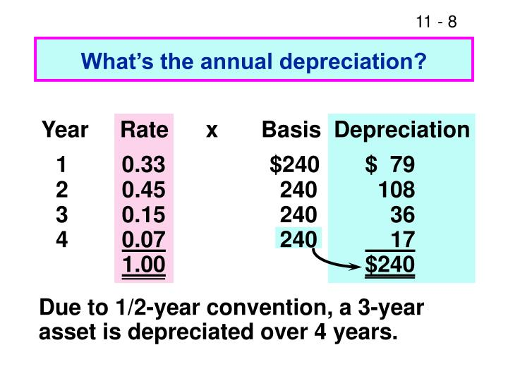 What's the annual depreciation?