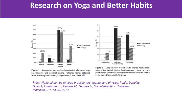 Research on Yoga and Better Habits