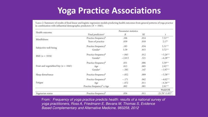 Yoga Practice Associations
