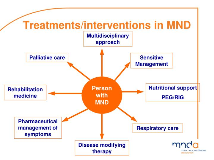 Treatments/interventions
