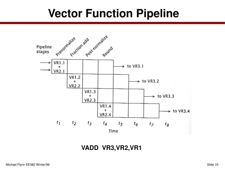 Vector Function Pipeline