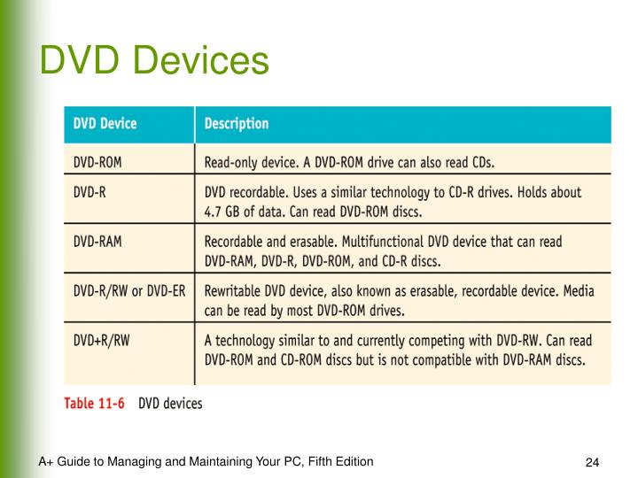 DVD Devices