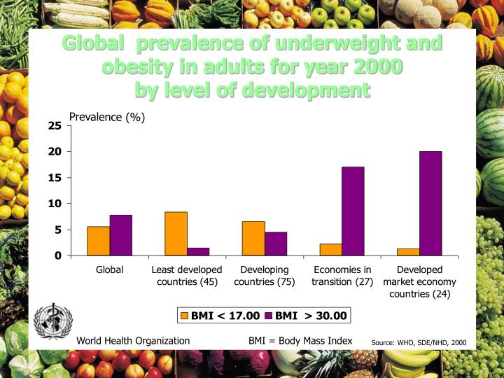 Global  prevalence of underweight and obesity in adults for year 2000