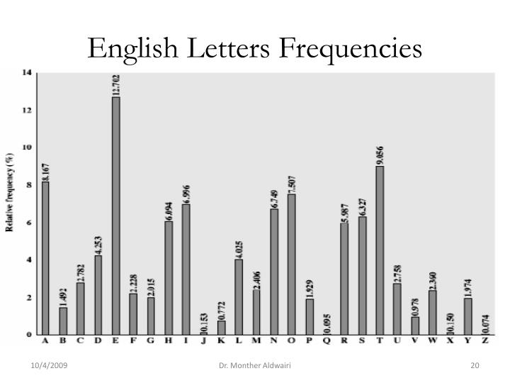English Letters Frequencies