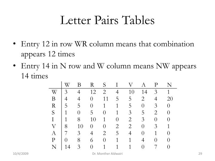 Letter Pairs Tables
