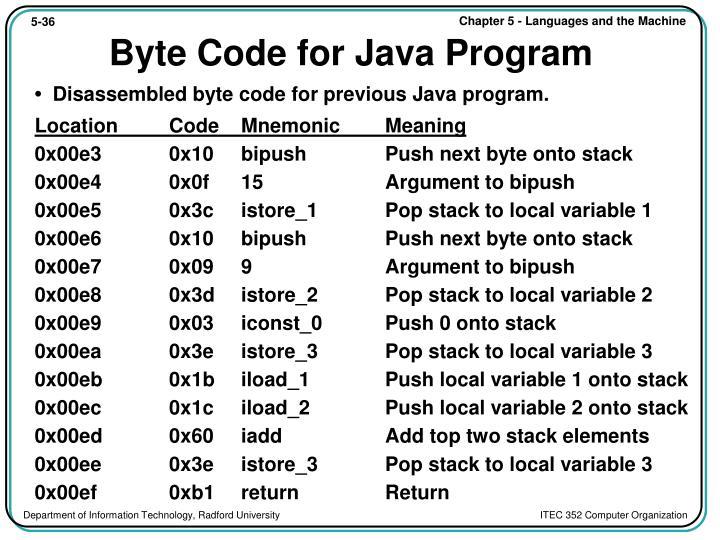 Byte Code for Java Program