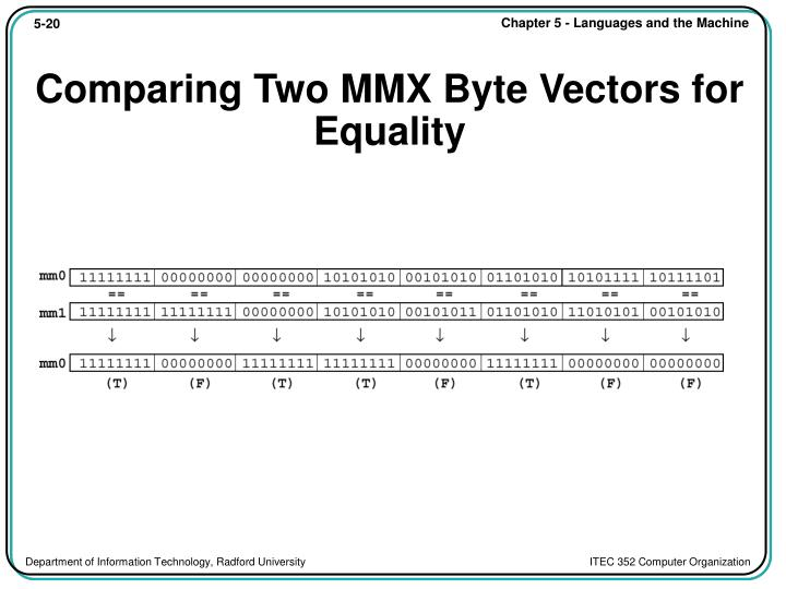 Comparing Two MMX Byte Vectors for Equality
