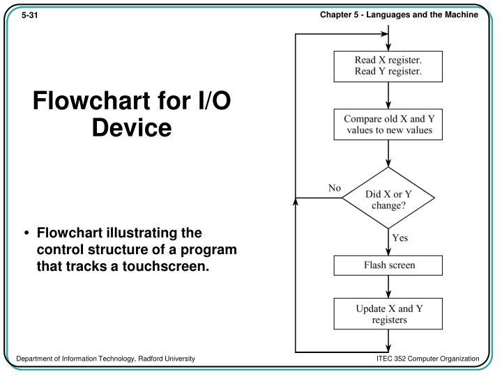 Flowchart for I/O Device