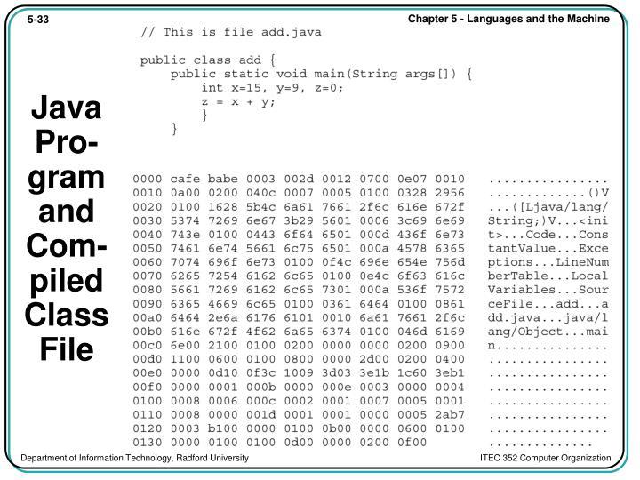 Java Pro-gram and Com-piled Class File