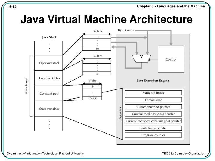 Java Virtual Machine Architecture