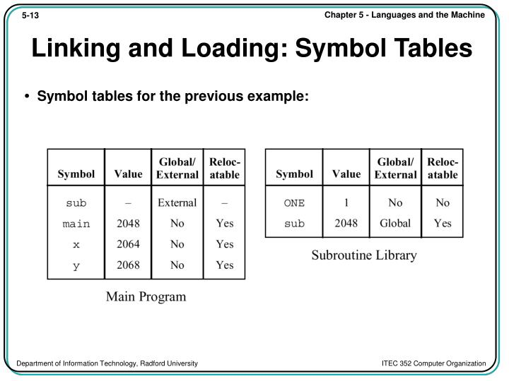 Linking and Loading: Symbol Tables