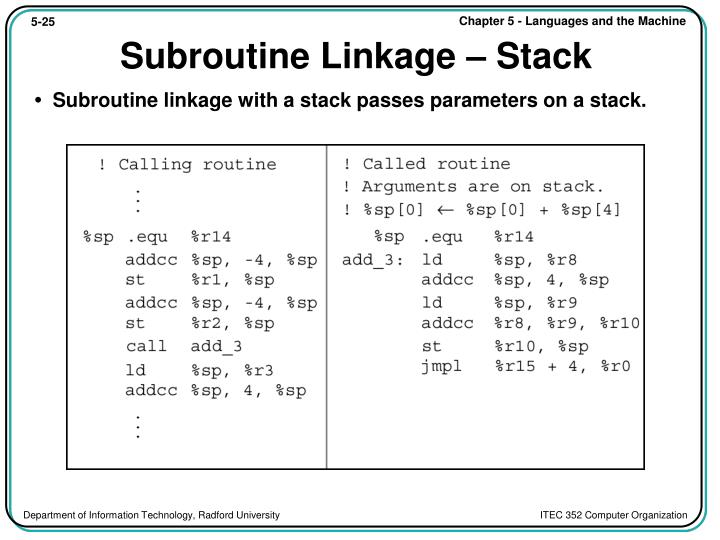 Subroutine Linkage – Stack