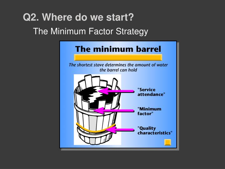 The Minimum Factor Strategy