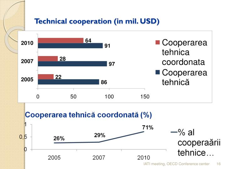 Technical cooperation (in mil