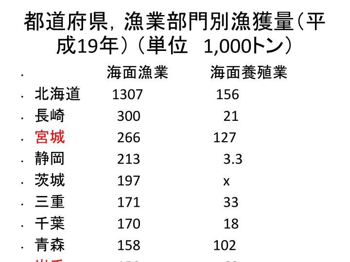 都道府県,漁業部門別漁獲量(平成19年) (単位 1,000トン)