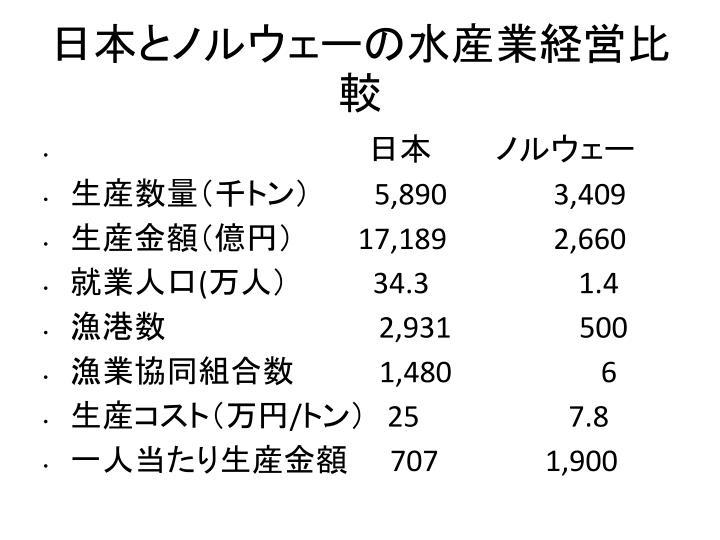 日本とノルウェーの水産業経営比較