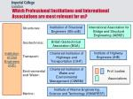 which professional institutions and international associations are most relevant for us