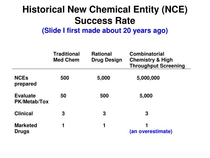 Historical New Chemical Entity (NCE)  Success Rate