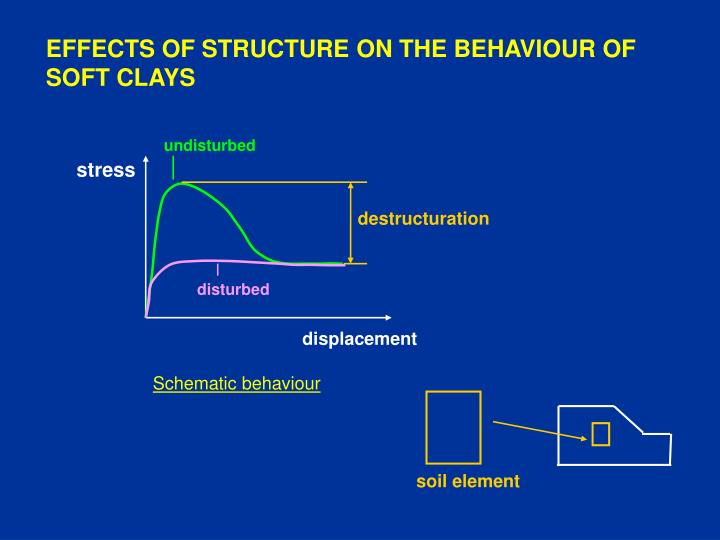 EFFECTS OF STRUCTURE ON THE BEHAVIOUR OF SOFT CLAYS