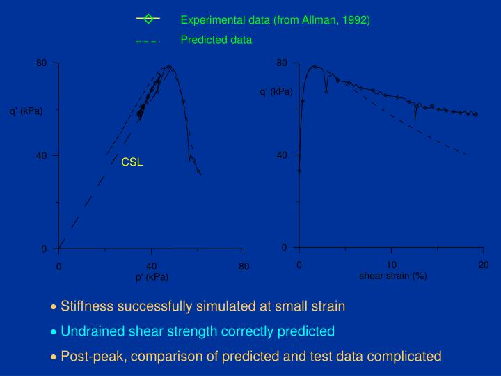 Experimental data (from Allman, 1992)