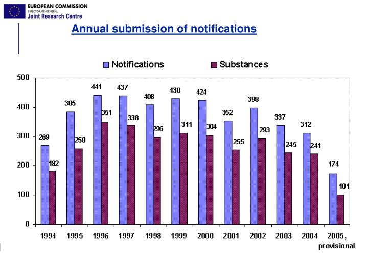 Annual submission of notifications