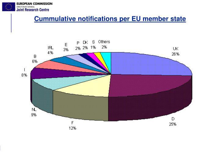 Cummulative notifications per EU member state
