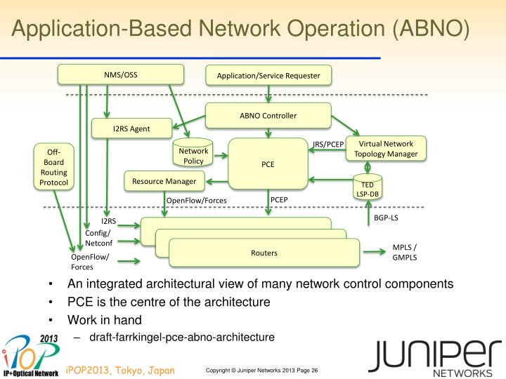 Application-Based Network Operation (ABNO)