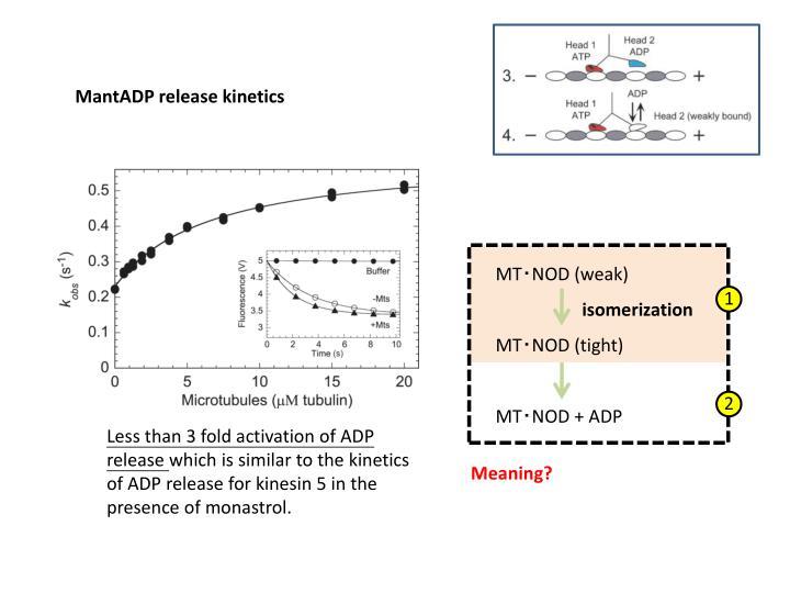 MantADP release kinetics