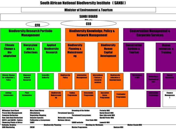 South African National Biodiversity Institute   ( SANBI )