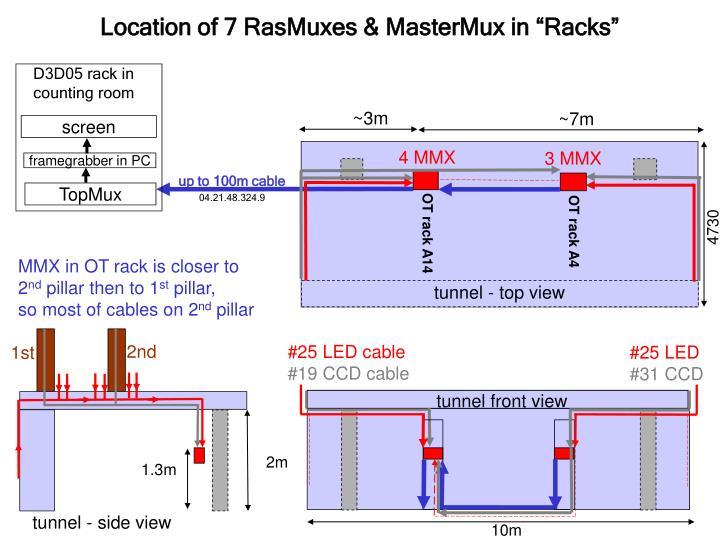 "Location of 7 RasMuxes & MasterMux in ""Racks"""