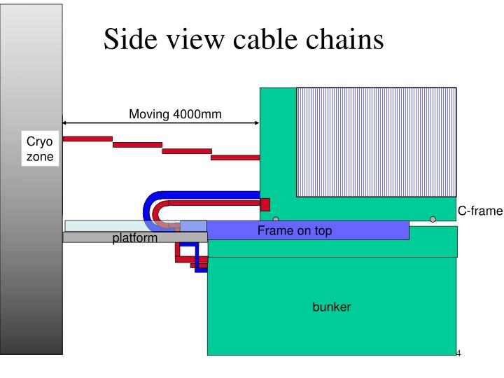 Side view cable chains