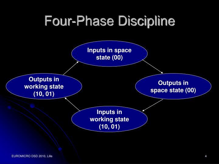 Four-Phase Discipline