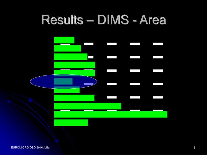 Results – DIMS - Area