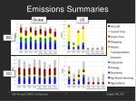 emissions summaries1