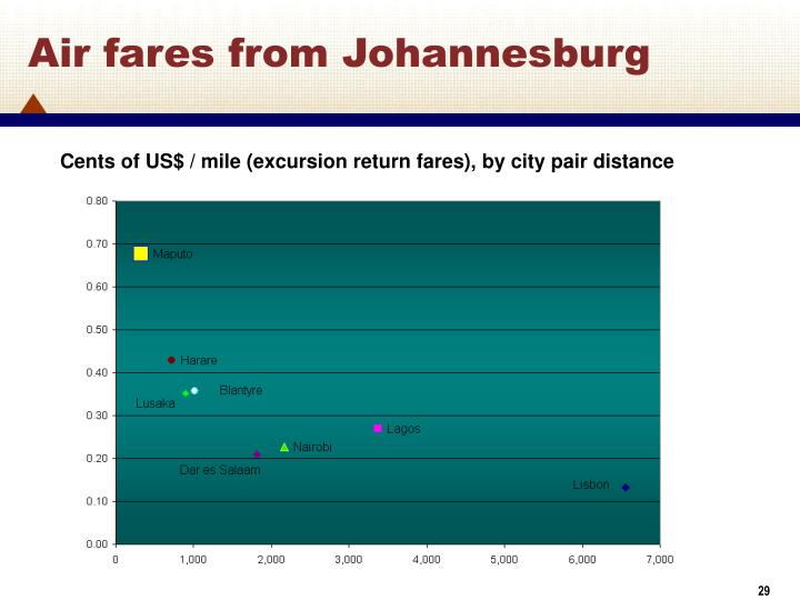 Air fares from Johannesburg