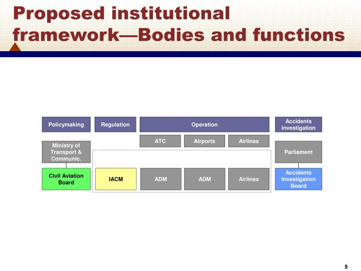Proposed institutional framework—Bodies and functions