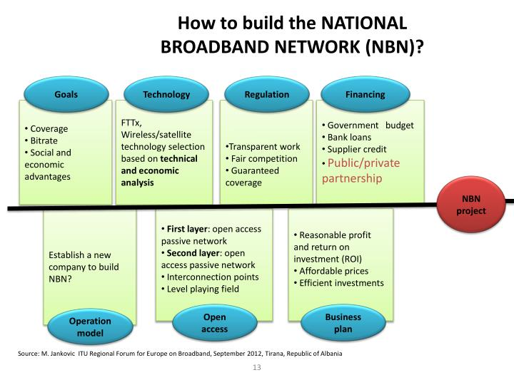 How to build the NATIONAL BROADBAND NETWORK