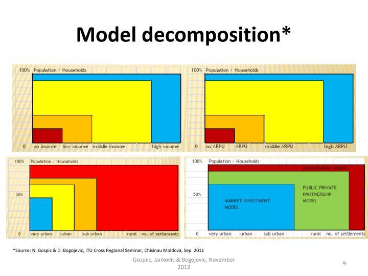 Model decomposition*