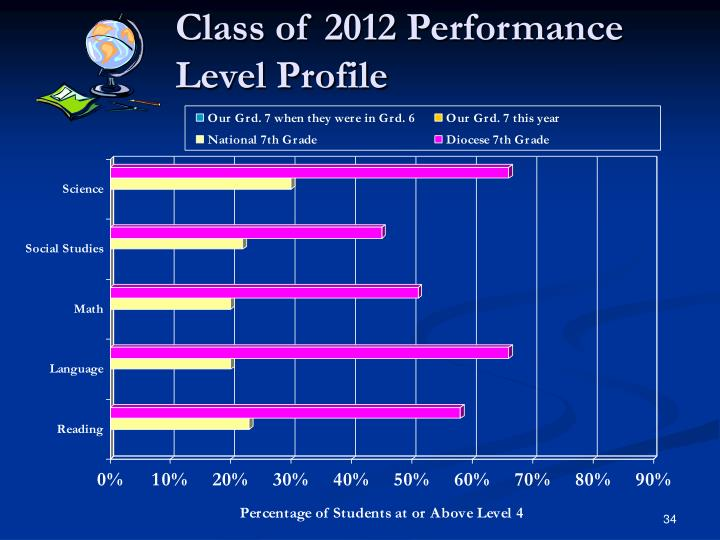 Class of 2012 Performance Level Profile