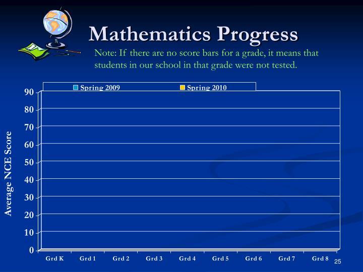 Mathematics Progress