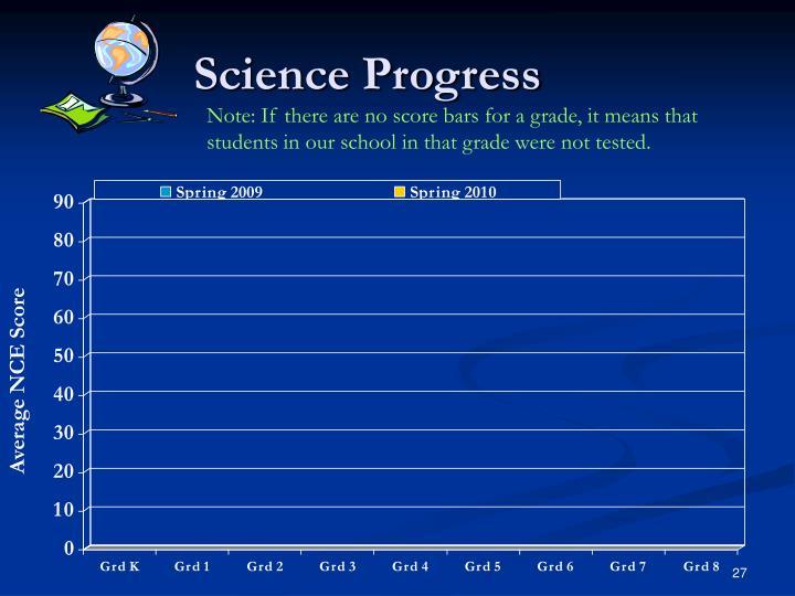 Science Progress