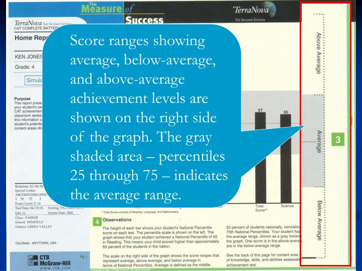 Score ranges showing average, below-average, and above-average achievement levels are shown on the right side of the graph. The gray shaded area – percentiles 25 through 75 – indicates the average range.