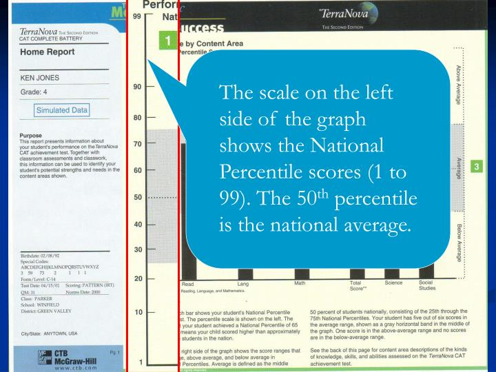 The scale on the left side of the graph shows the National Percentile scores (1 to 99). The 50